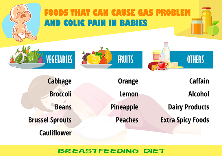 Mother's Diet: Foods that cause colic pain and gas in babies
