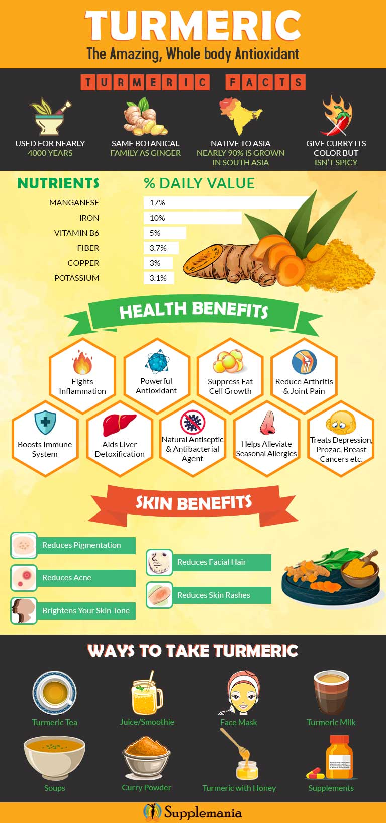 Turmeric Facts & Benefits