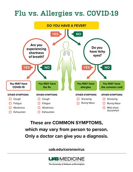 Difference between the coronavirus and flu